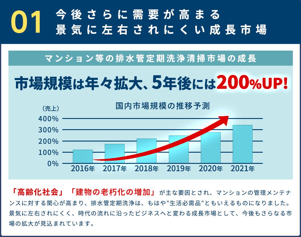 今後さらに需要が高まる 景気に左右されにくい成長市場